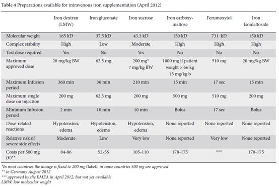 Management of iron deficiency anemia in inflammatory bowel  of New iv iron therapy for anemia
