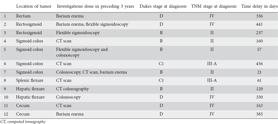 Diagnostic Miss Rate For Colorectal Cancer An Audit