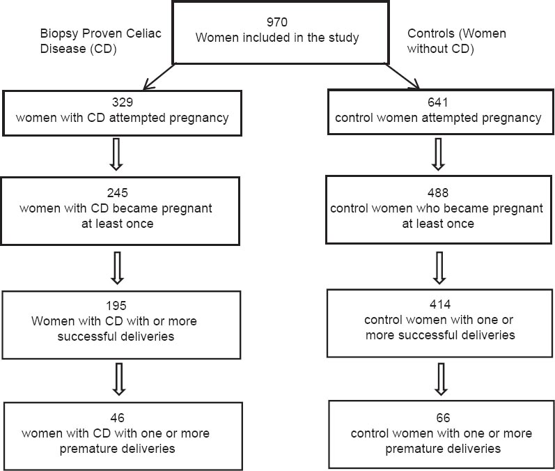 View of increased rates of pregnancy complications in women with figure 1 flow diagram of women included in the study 970 women 329 women with cd 641 controls had attempted pregnancy of these 733 756 reported ccuart Choice Image