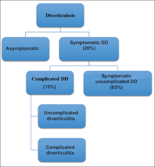 What are the symptoms of signmoid diverticulosis?