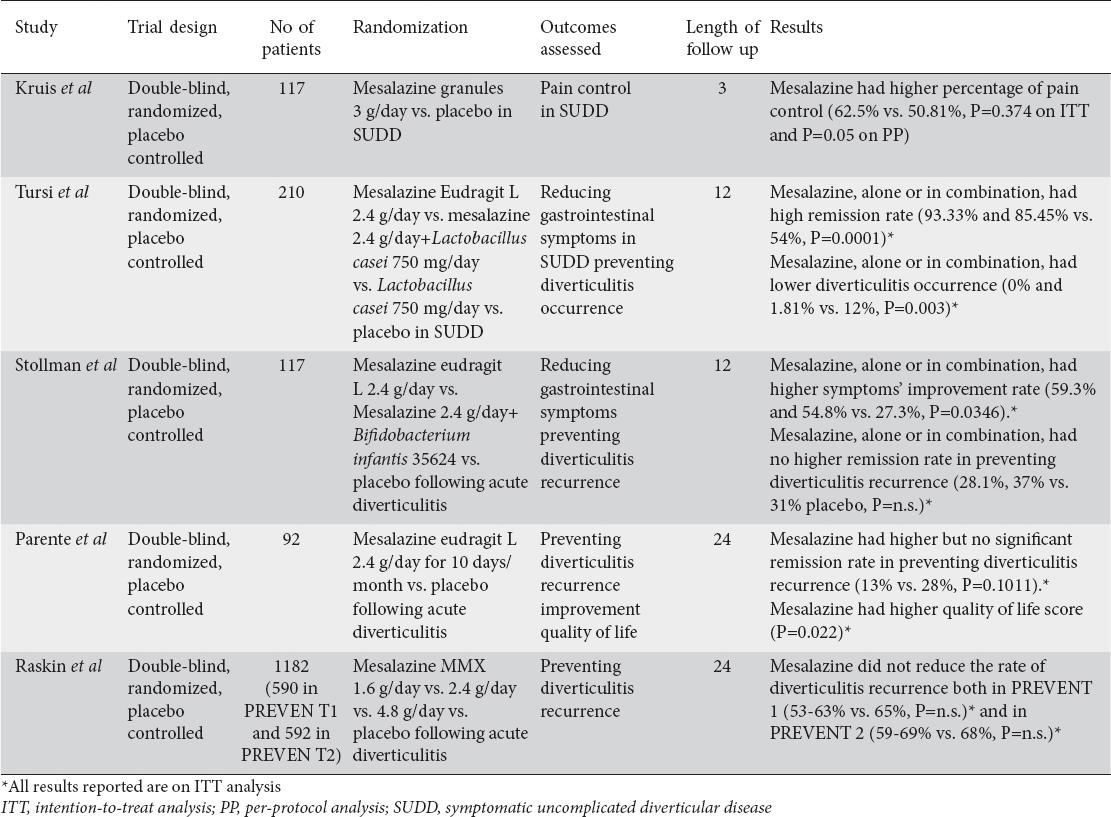 Diverticulitis  Evaluation and Management                AHC Media