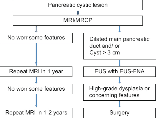 Molecularysis Of Cyst Fluid Aspiration Is Being Investigated As A Diagnostic Tool For The Riskessment Of Cystic Pancreatic Neoplasms