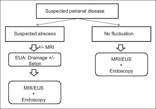 Oral Antibiotics for MRSA M