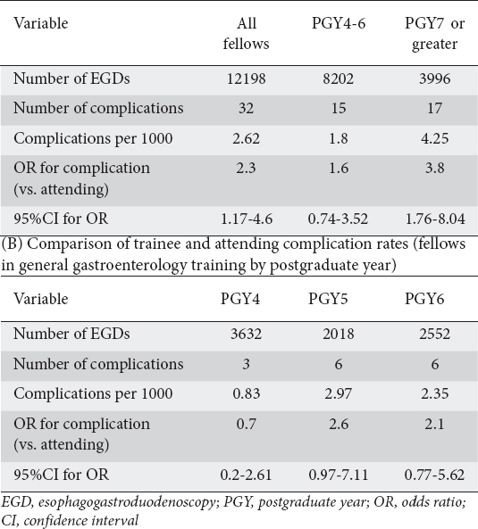 View of Complication rates of trainee- versus attending