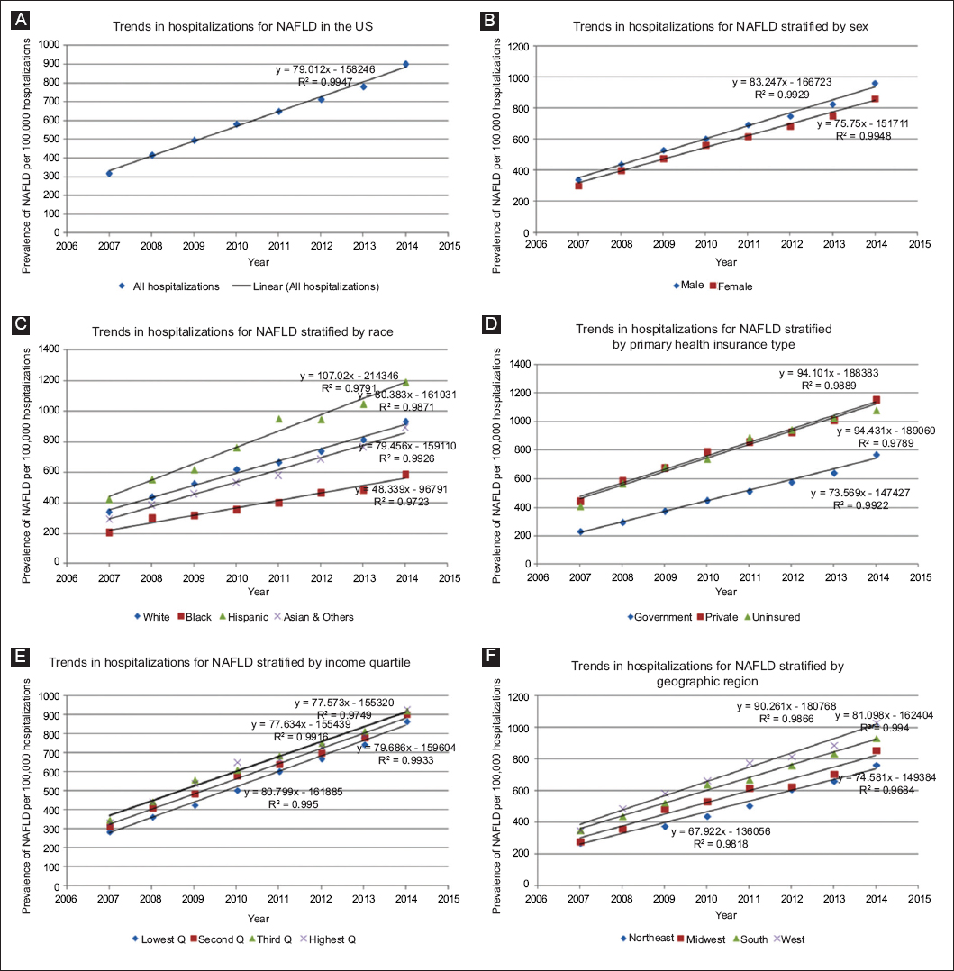 View of Prevalence, trends, outcomes, and disparities in